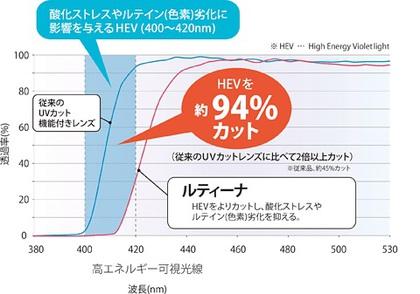 ルティーナ グラフ.jpg