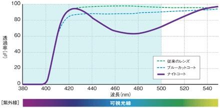 http://nankaidou-opt.co.jp/upload/%E3%83%8A%E3%82%A4%E3%83%88%E3%82%B3%E3%83%BC%E3%83%88%EF%BC%92.jpg