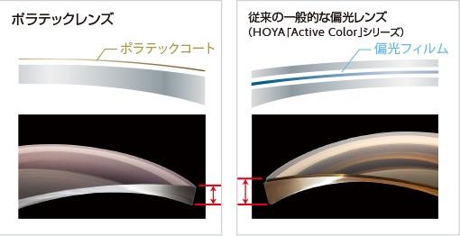 http://nankaidou-opt.co.jp/upload/%E3%83%9D%E3%83%A9%E3%83%86%E3%83%83%E3%82%AF%E3%80%80%E6%A7%8B%E9%80%A0.jpg