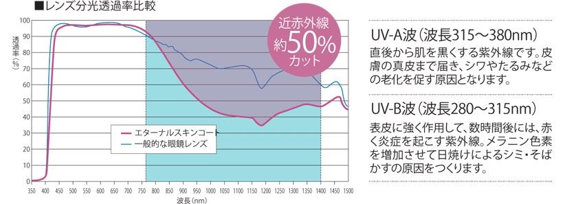 http://nankaidou-opt.co.jp/upload/ESC%E3%82%B0%E3%83%A9%E3%83%95.jpg